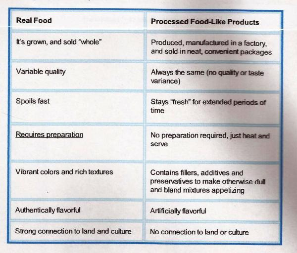 real food chart