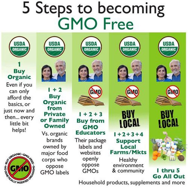 become GMO free